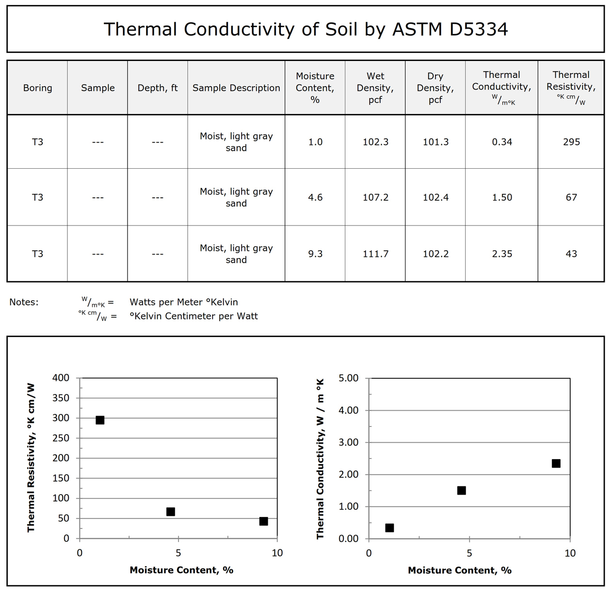Thermal Resistivity Dryout Curve