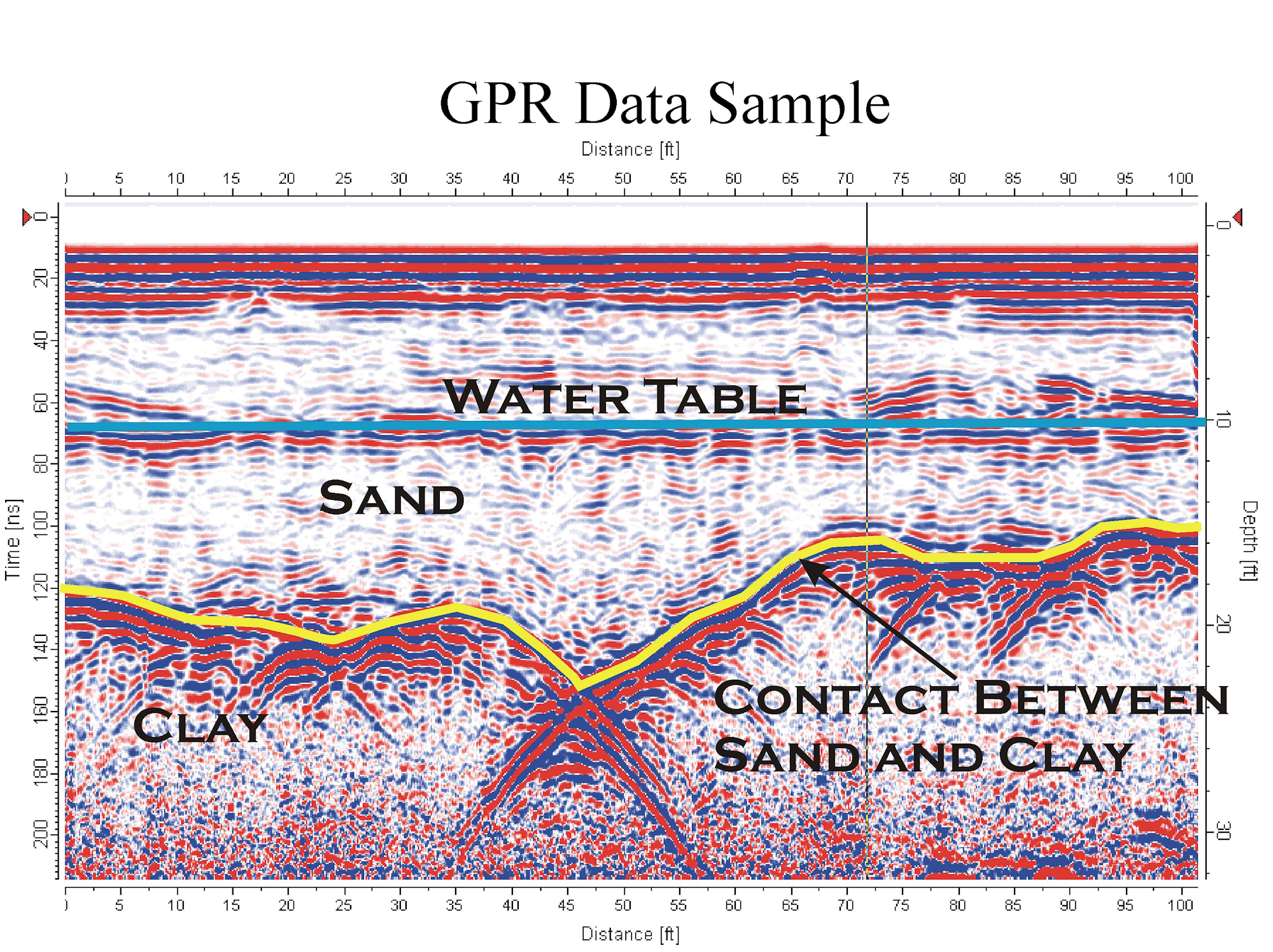 Gpr Data Sample Geoview